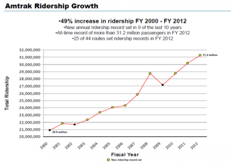 http://www.wnyc.org/blogs/transportation-nation/2012/oct/10/amtrak-we-broke-another-ridership-record-49-growth-since-2000/